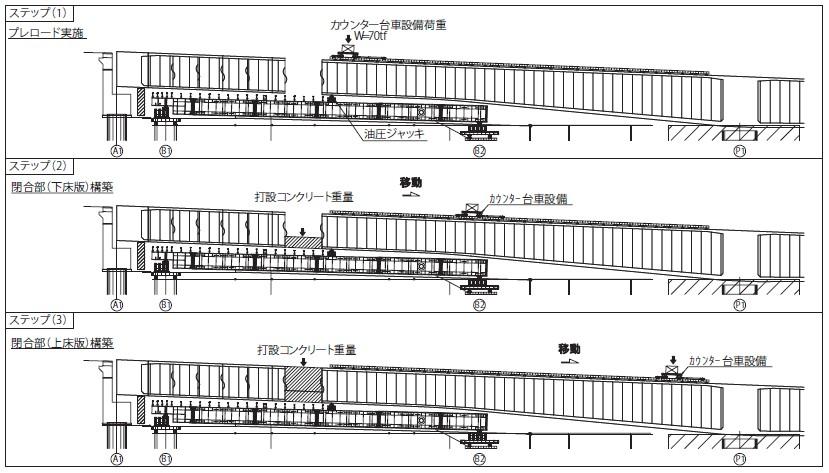 図-9 A1側径間部のプレロード工。