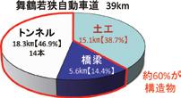 図-2 敦賀工事事務所管内の構造物比率
