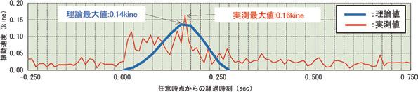 図-6 発破振動の予測と実測値
