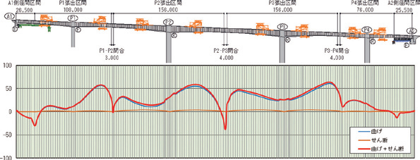図-7 上部工の施工方法と上げ越し量