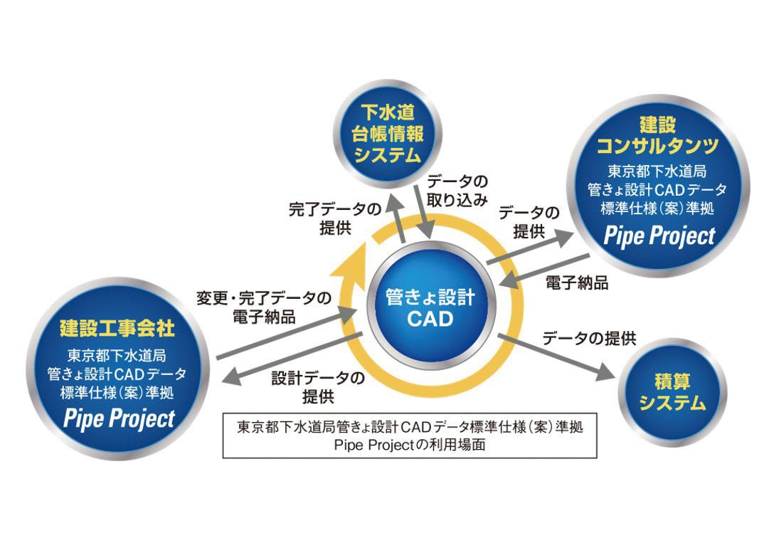 図-3 Pipe Projectの利用場面