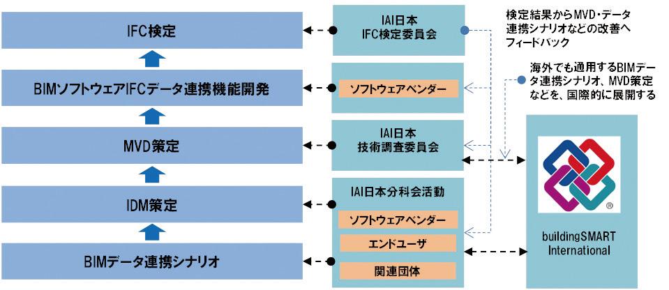 図-3 IFC検定の全体像