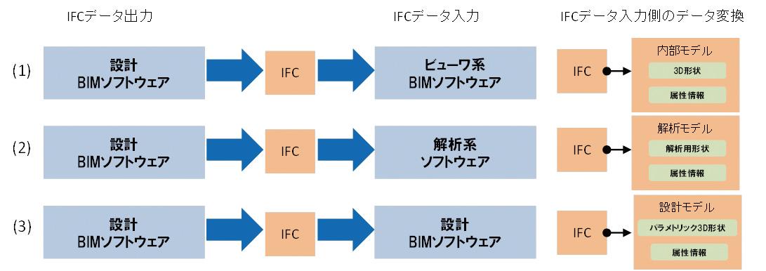 図-5 IFCによるBIMデータ連携の基本パターン