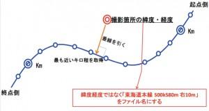 図-5 GPSの緯度経度から「キロ程」を算出する