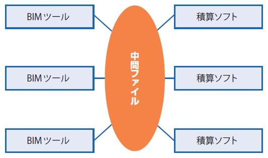図-1 BIMツールと積算ソフトをつなぐ中間ファイル