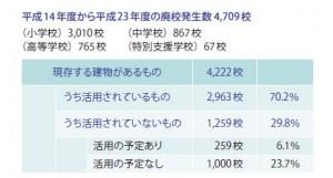 図-2 公 立学校の廃校活用状況( 平成24年5月1日現在)