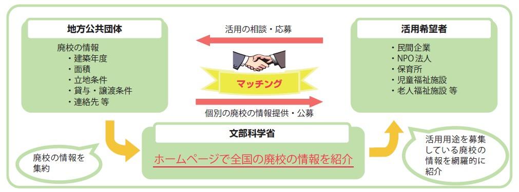 図-3 「みんなの廃校プロジェクト」〜廃校の情報と活用ニーズのマッチング〜