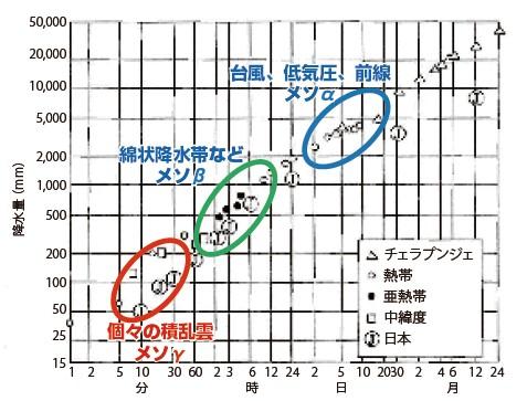 図-1 降雨の時間的・空間的特性