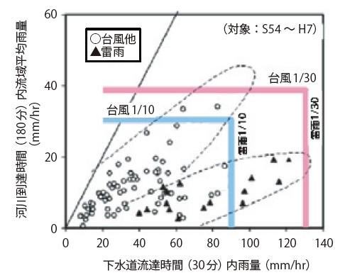図-2 河川と下水道の対象降雨の特性
