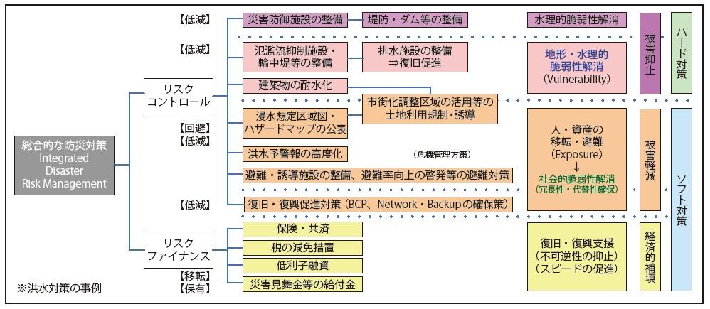 図-3 治水対策の総合的な体系