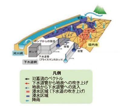 図-4 氾濫計算のイメージ