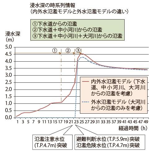 図-5 浸水深の時系列図