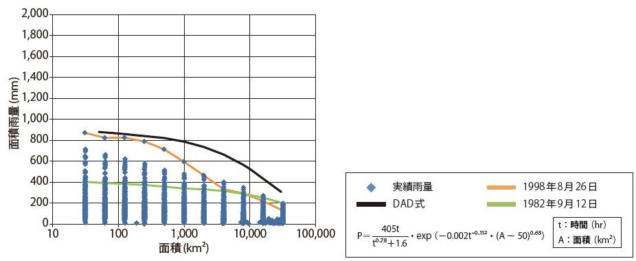 図-8 DAD解析を用いたL2外力48時間雨量設定例