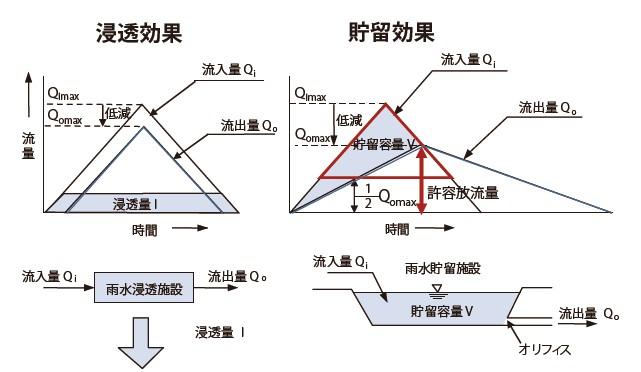 図-1  雨水浸透施設と雨水貯留施設の流出抑制効果のメカニズムの差異