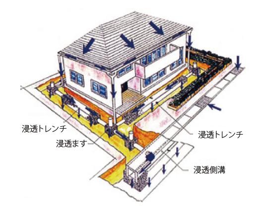 図-2 「ロイヤルタウンみずき野」における各戸建住宅の浸透施設の設置パターン