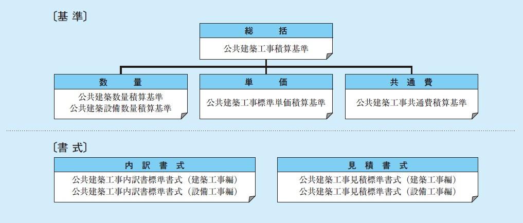 図-1 積算関係統一基準類