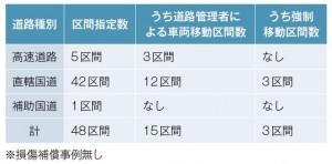表-1 改正災対法区間指定実績(H26.12/5〜H27.3/11)