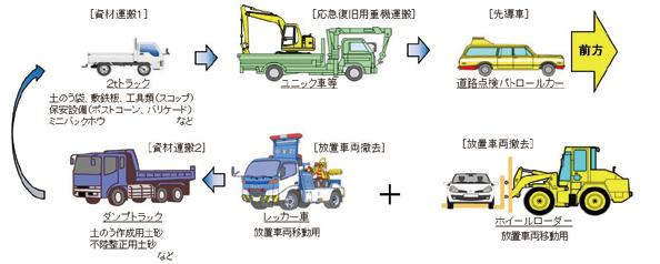 図-1 道路啓開実働部隊のイメージ