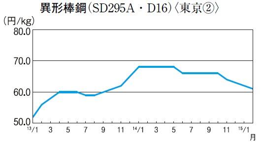 異形棒鋼(SD295A・D16)