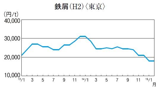 鉄屑(H2)