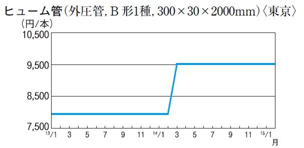 ヒューム管(外圧管、B 形1種、300×30×2000mm)