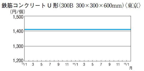鉄筋コンクリートU 形(300B 300×300×600mm)