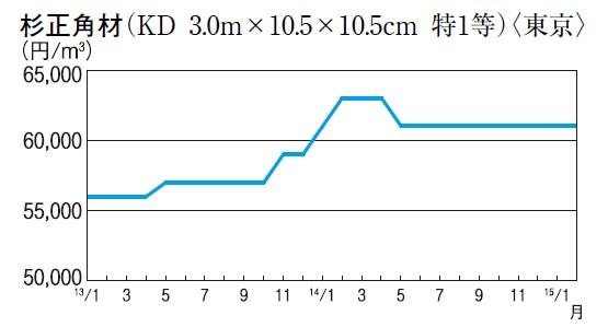 杉正角材(KD 3.0m×10.5×10.5cm 特1等)