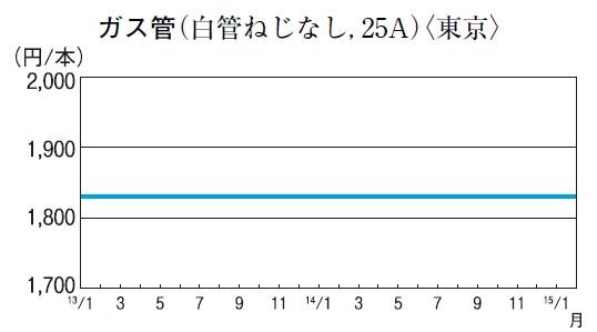 ガス管(白管ねじなし、25A)