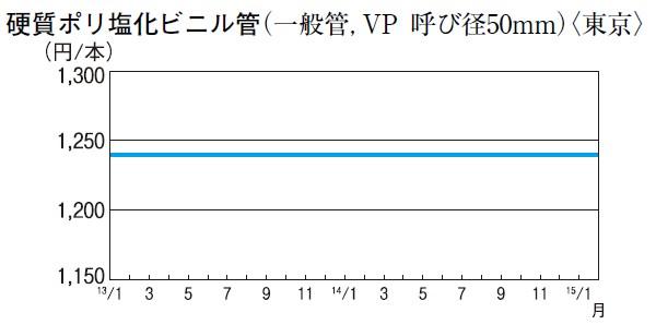 硬質ポリ塩化ビニル管(一般管、VP 呼び径50mm)