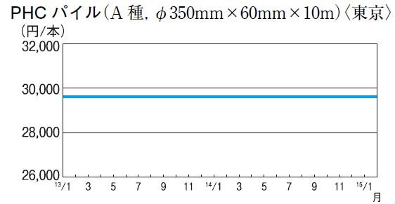 PHCパイル(A 種、φ350mm×60mm×10m)