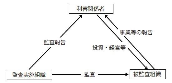 図-1 監査における関係者
