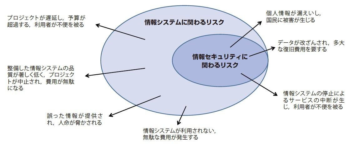 図-2 プロジェクト目標の達成を阻害するリスク