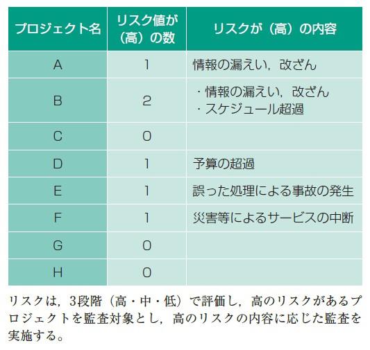 図-4 監査対象選定のためのリスク評価結果