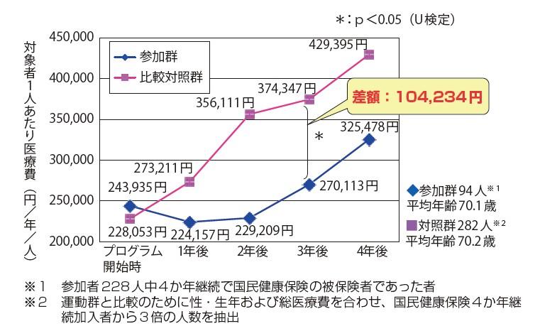 図-2 新潟県見附市での運動継続者1人当たり医療費の推移