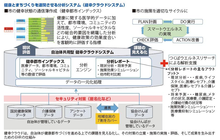 図-9 健幸クラウドシステムの仕組み