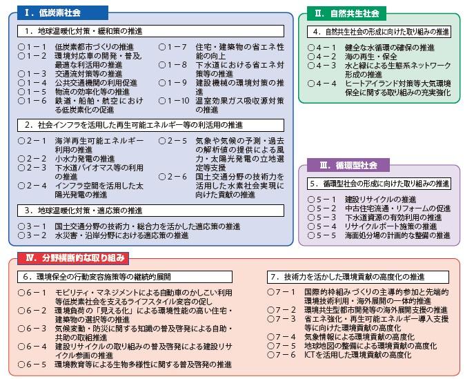 図-1 環境政策の「4分野」「7つの柱」(環境行動計画)