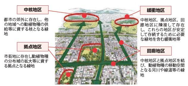 図-3 生物多様性に配慮した「緑の基本計画」(イメージ)