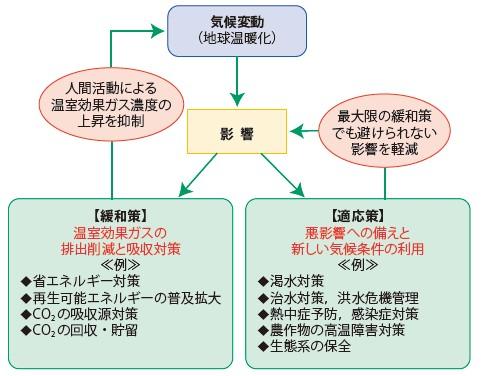 図-5 地球温暖化対策の概念(緩和と適応)