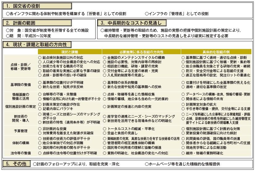 図-1 国土交通省インフラ長寿命化計画(行動計画)の概要