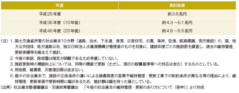 表-2 将来の維持管理・更新費の推計結果