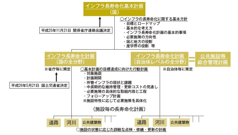 図-2 インフラ長寿命化に向けた計画の体系(イメージ)