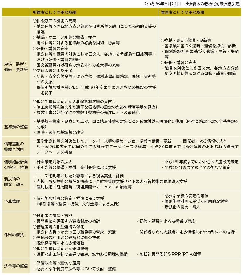 表-5 国土交通省インフラ長寿命化計画(行動計画)の主な取組