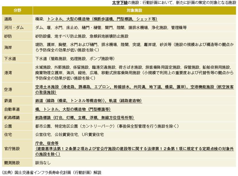 表-6 個別施設計画の対象施設
