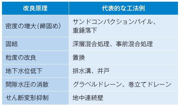 表-1 液状化の発生を防ぐ方法の種類と代表的な工法