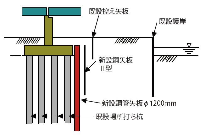 図-7 護岸背後地盤の流動に対する対策実施例の模式図