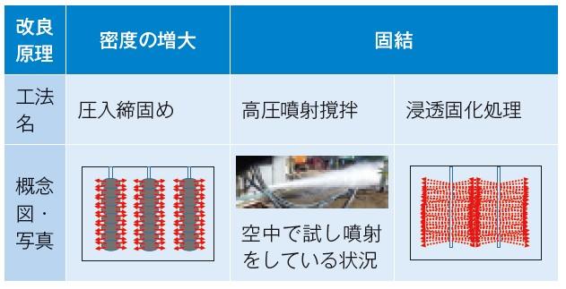 表-2 構造物直下や狭隘な場所にも適用できる特殊な技術