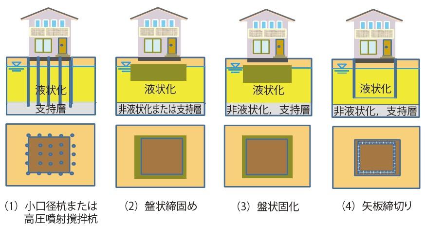 図-1 既設の戸建て住宅に適用できる対策方法例