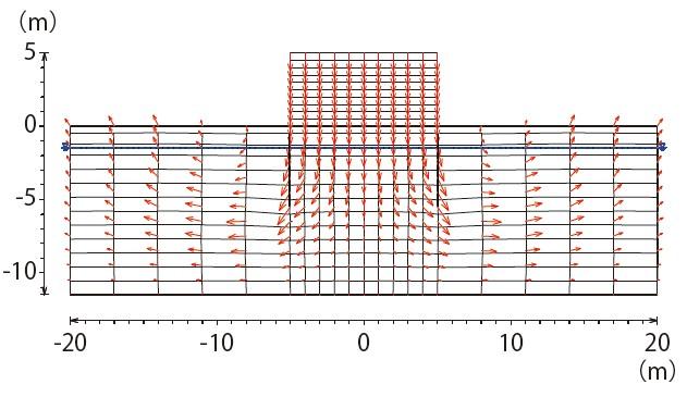 図-2 矢板締切り工法における地盤内の土の動きの解析例