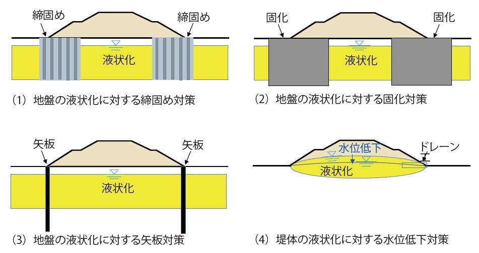 図-4 既設の河川堤防に適用できる液状化対策方法