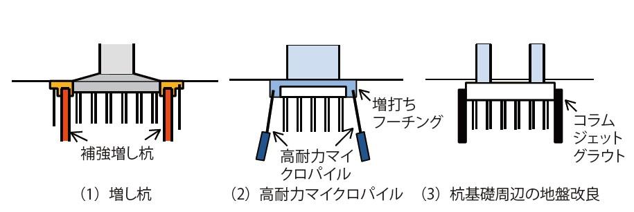 図-6 既設の道路橋に対する液状化対策実施例の模式図